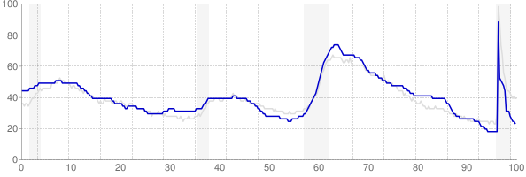 Alabama monthly unemployment rate chart from 1990 to May 2021